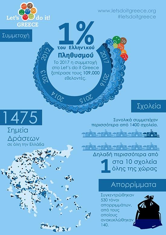 Let's Do It Greece 2017 (1)