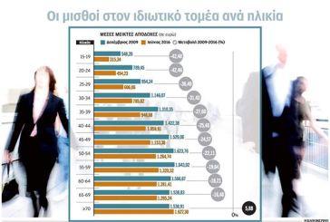 Αλίμονο στους νέους μισθωτούς – Ανεργία ή δουλειά με 265 ευρώ καθαρά