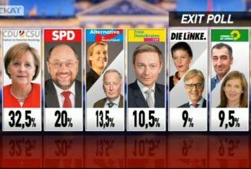 Γερμανικές εκλογές – Exit Polls: Πολιτικός «σεισμός»! Τρίτο κόμμα το ακροδεξιό AfD (video)