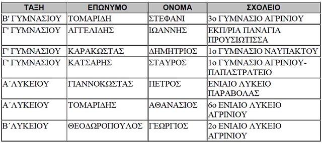 onomata-efkleidis