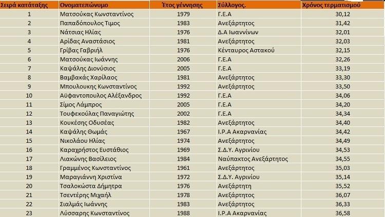 apotelesmata-agios-artemios-1