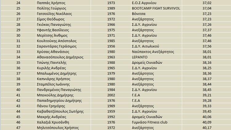 apotelesmata-agios-artemios-2