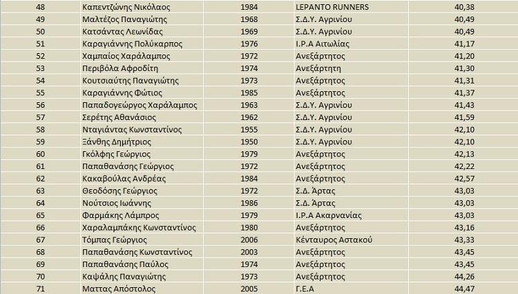 apotelesmata-agios-artemios-3