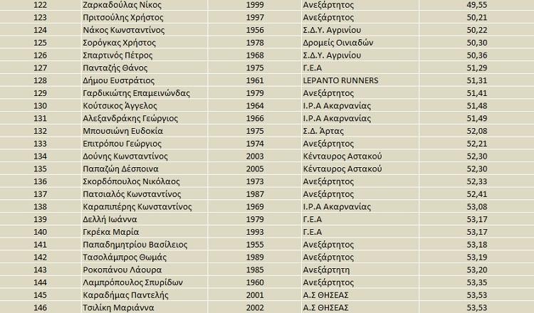apotelesmata-agios-artemios-6