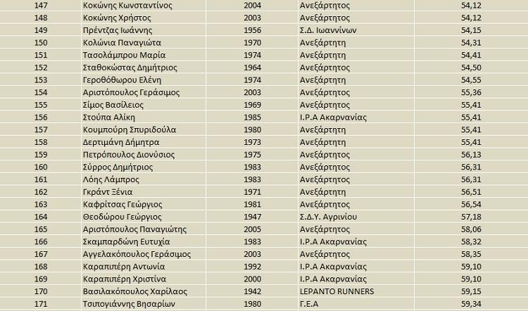 apotelesmata-agios-artemios-7