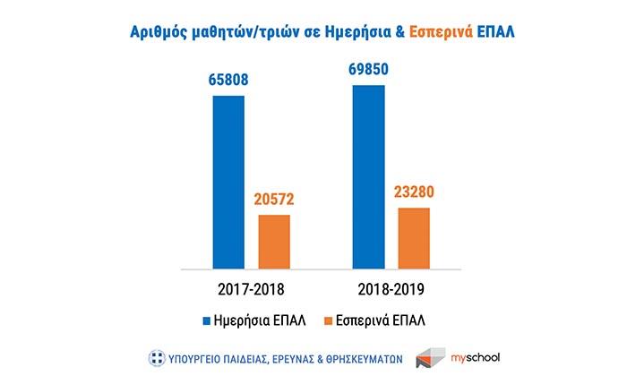 3ff4cf2cbf Σημαντική αύξηση του μαθητικού δυναμικού κατά το σχολικό έτος 2018-2019  παρατηρείται στα Επαγγελματικά Λύκεια. Πιο συγκεκριμένα