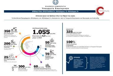 «ΦιλόΔημος»: Χρήματα για μηχανήματα-εξοπλισμό σε τρεις Δήμους της Αιτωλοακαρνανίας