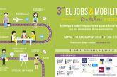 Δυτική Ελλάδα: Ενημέρωση για τα οφέλη της κινητικότητας σε σπουδές και εργασία