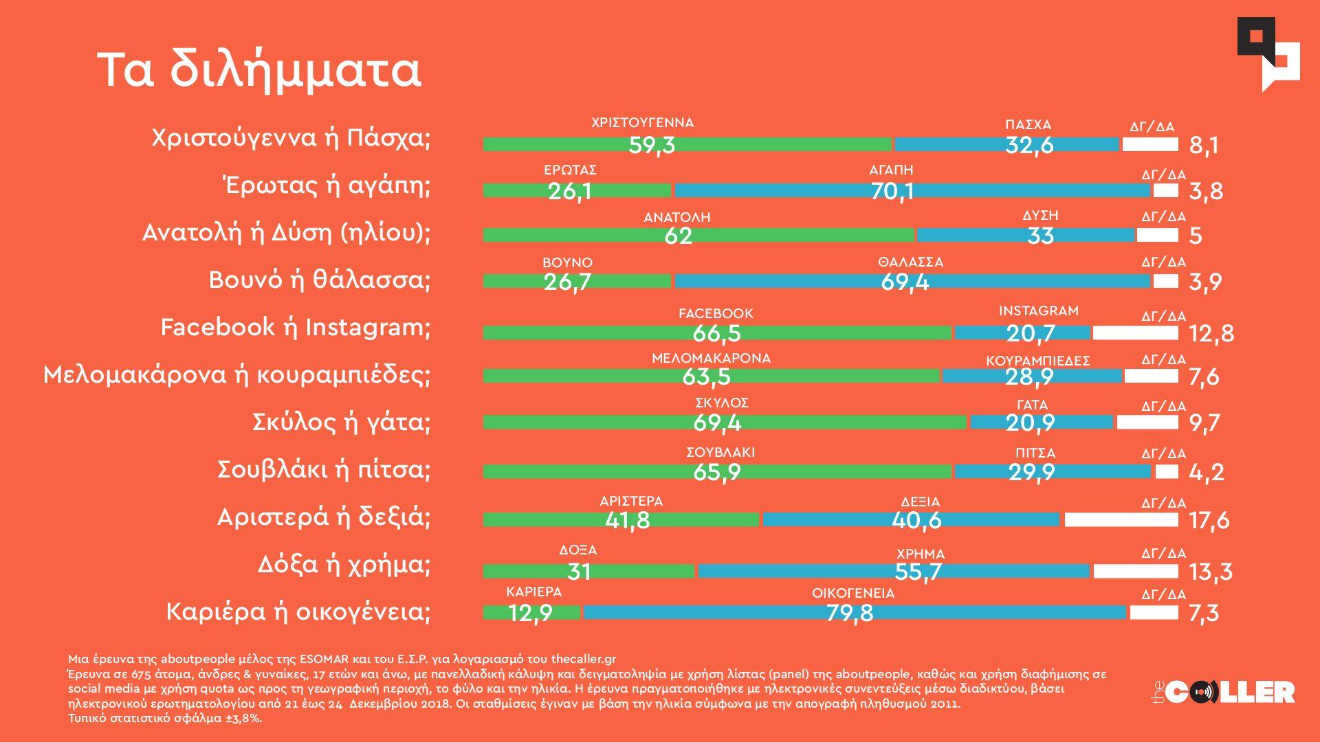 Τα 10+1 διλήμματα των Ελλήνων: Τι κατέγραψε η έρευνα της aboutpeople για το Τhe Caller