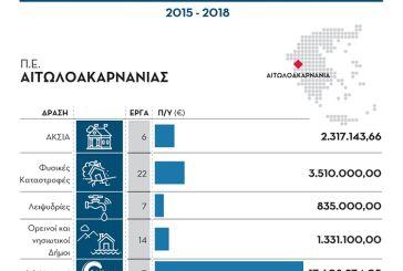 Υπουργείο Εσωτερικών: 30 εκατ. ευρώ στην Αυτοδιοίκηση της Αιτωλοακαρνανίας την περίοδο 2015-2018
