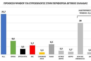 Δημοσκόπηση: Καθαρή πρωτιά της ΝΔ στη Δυτική Ελλάδα