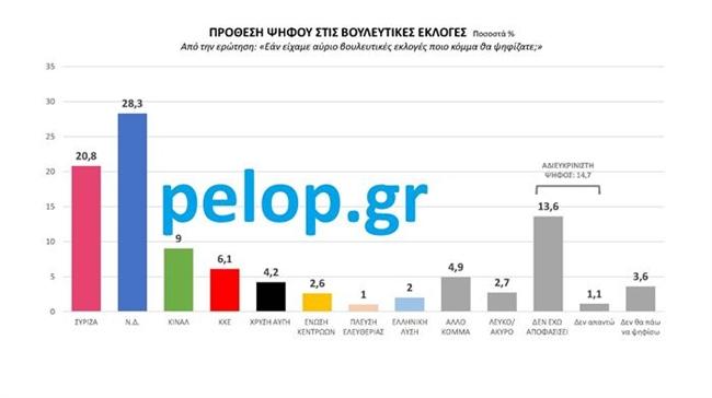 Δημοσκόπηση-Δυτική Ελλάδα: μεγάλο προβάδισμα ΝΔ για τις βουλευτικές εκλογές