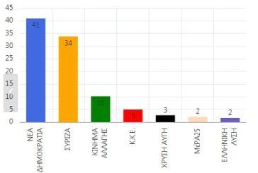 Αιτωλοακαρνανία: ΝΔ 40,93%- ΣΥΡΙΖΑ 33,92%