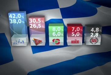 Eθνικές Εκλογές 2019: Τι δείχνει το exit poll