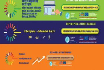 Παράταση για την υποβολή επενδυτικών προτάσεων στην Περιφέρεια Δυτικής Ελλάδας