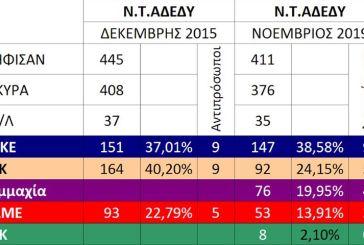 Πρωτιά της ΔΑΚΕ στις εκλογές της Α΄ ΕΛΜΕ Αιτωλοακαρνανίας