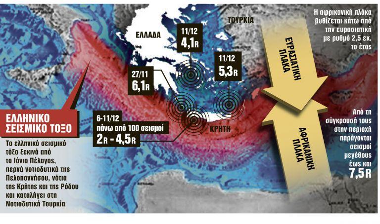 Σεισμός : Φόβοι ότι «ξύπνησαν» τα ρήγματα και αποσταθεροποιείται το ελληνικό τόξο