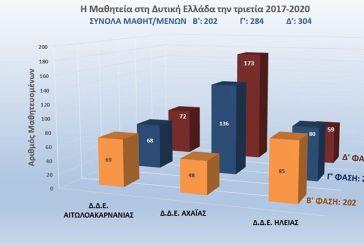 Θετικό πρόσημο για τον θεσμό της Μαθητείας την τελευταία τριετία στη Δυτική Ελλάδα