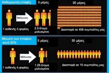 Μόσιαλος για κορωνοϊό: Έτσι γίνεται η διασπορά του φονικού ιού