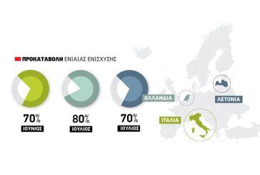 Εν είδει επιστρεπτέας προκαταβολής το 80% της ενιαίας ενίσχυσης μέχρι την 1η Ιουλίου όπως οι Ολλανδοί
