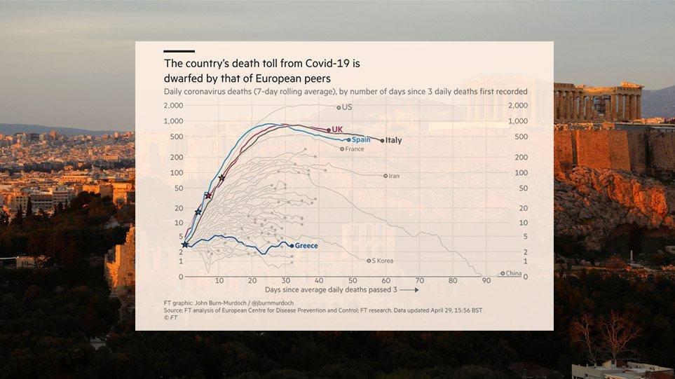 """""""Σπάνια η επιτυχία της Ελλάδας στην εποχή του κορωνοϊού"""" γράφουν οι Financial Times"""