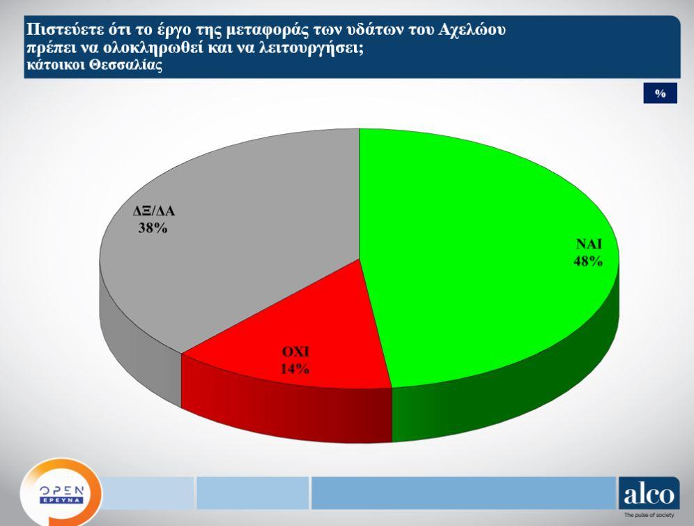 Κι όμως 52% των Θεσσαλών είτε διαφωνεί είτε δεν…έχει άποψη  για την εκτροπή του Αχελώου
