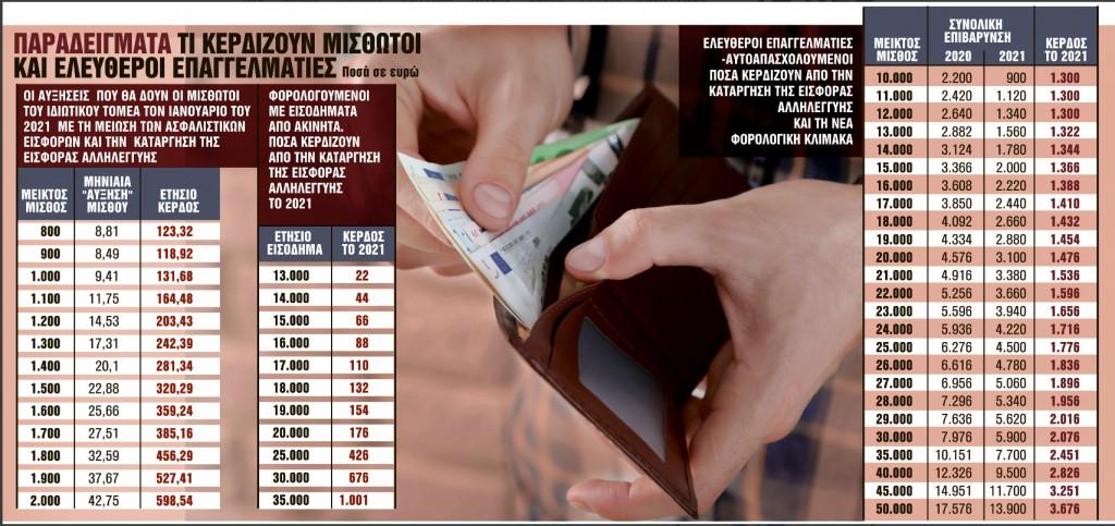 Ολες οι ανατροπές σε μισθούς και φόρους – Ποιοι θα είναι οι κερδισμένοι (πίνακες)