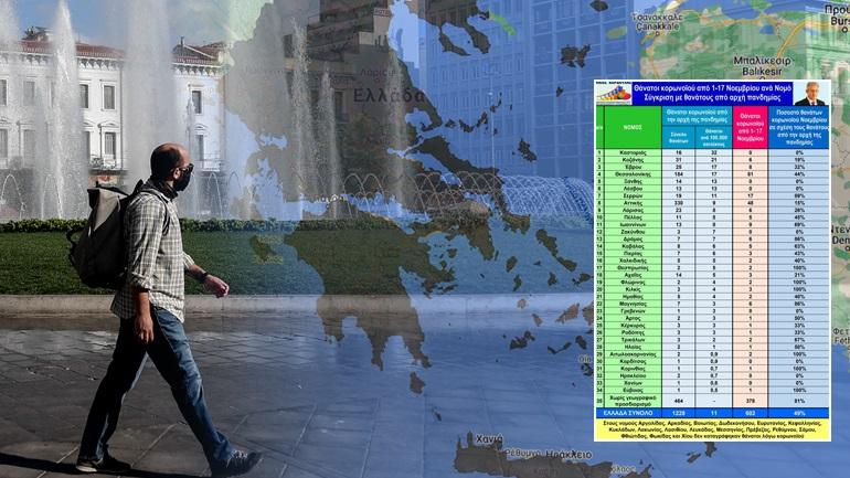 Οι 17 νομοί χωρίς θανάτους από Covid-19 – Tα στοιχεία για την Αιτωλοακαρνανία