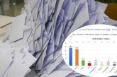 Δημοσκόπηση DATA C: Ποιό κόμμα προηγείται στην Αιτωλοακαρνανία